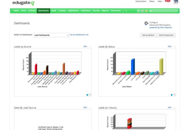 Edugate CRM bar graph by Oscillosoft