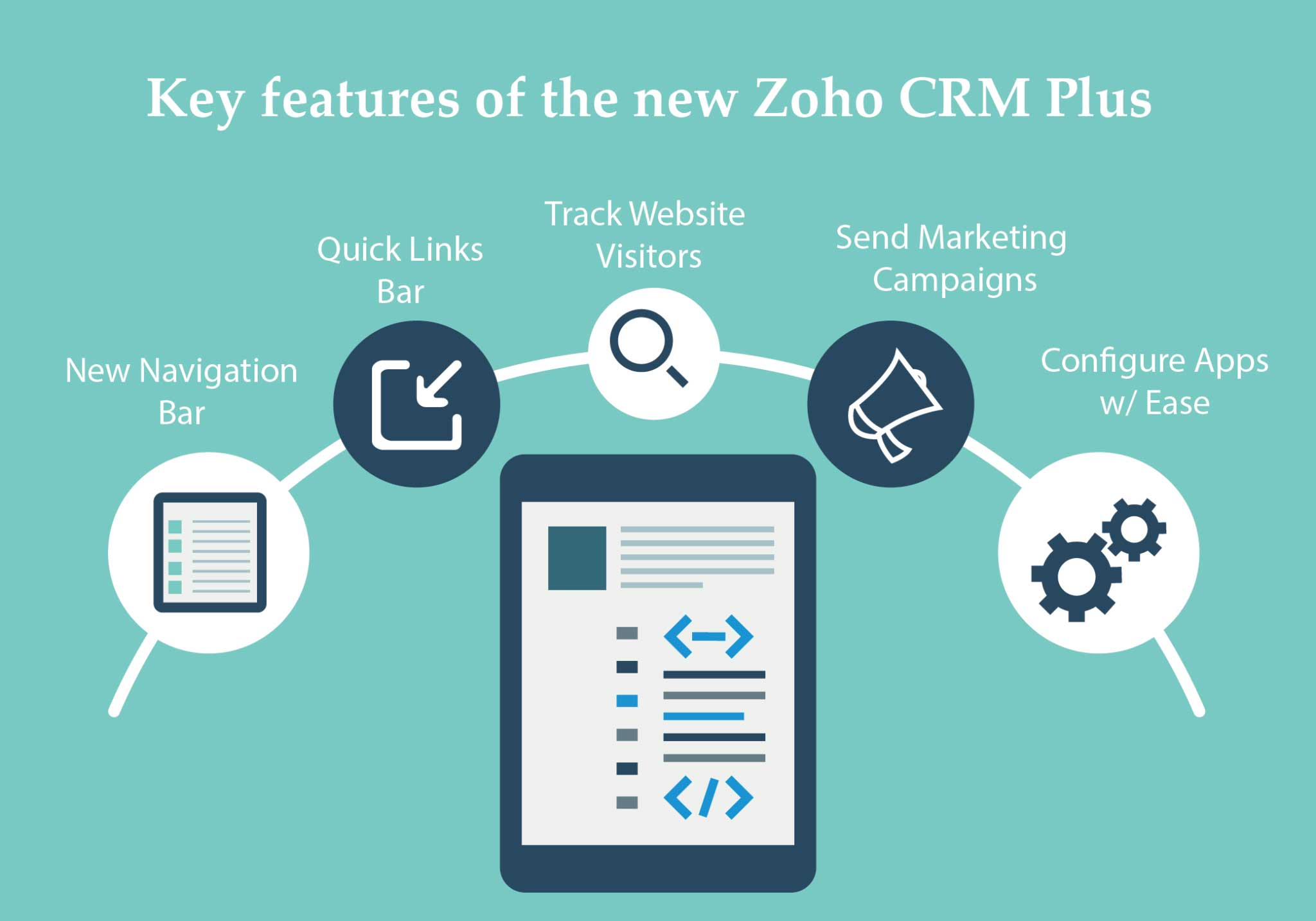 Zoho CRM Plus is now released