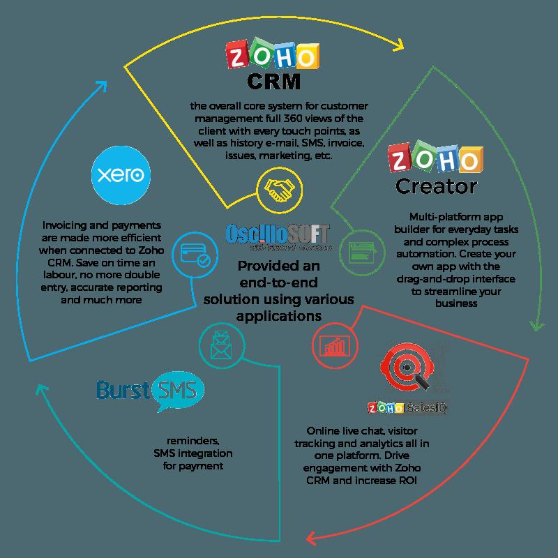 Wheel Info Oscillosoft