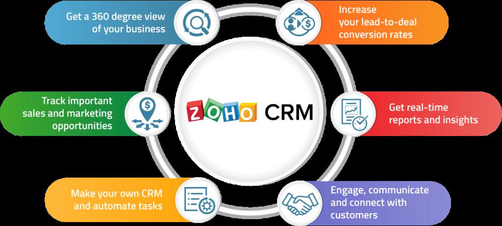 Somke Control Zoho Infographics