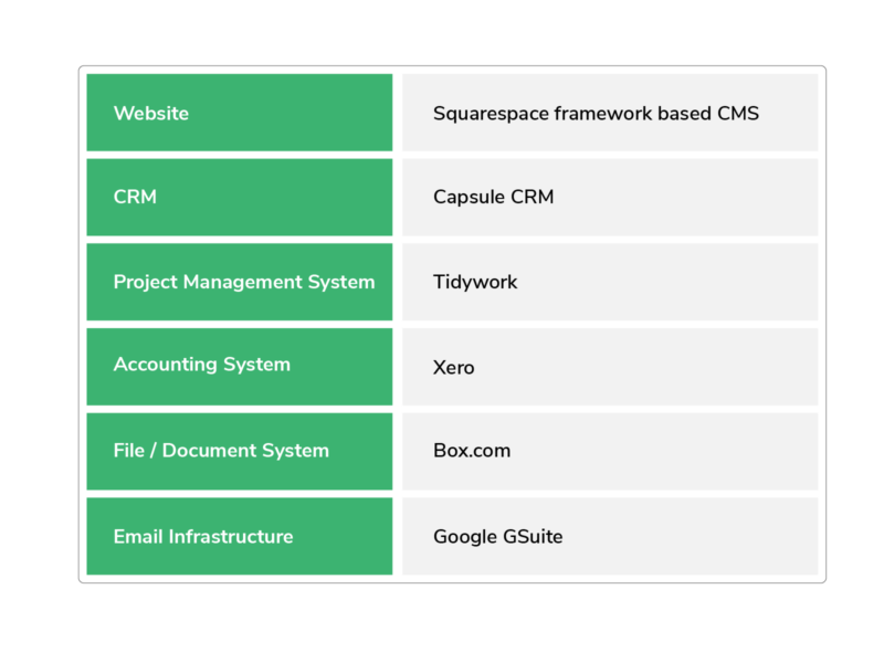 Project Management Systems table