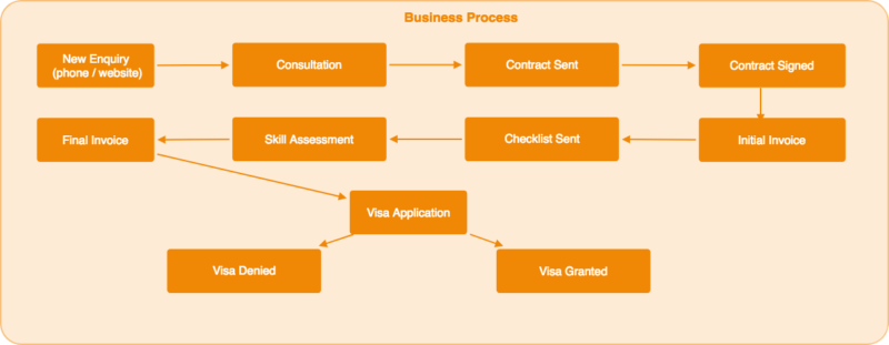 Business Process Flow of Immigration Services Company