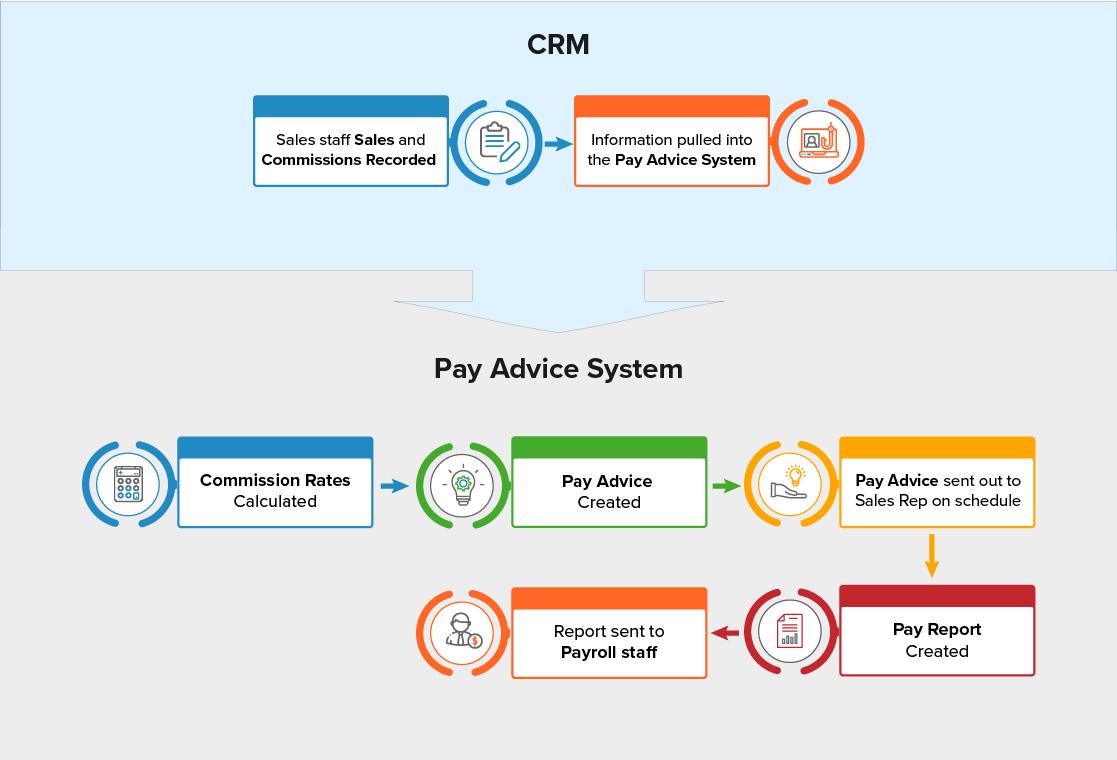 Pay Advice System Flowchart