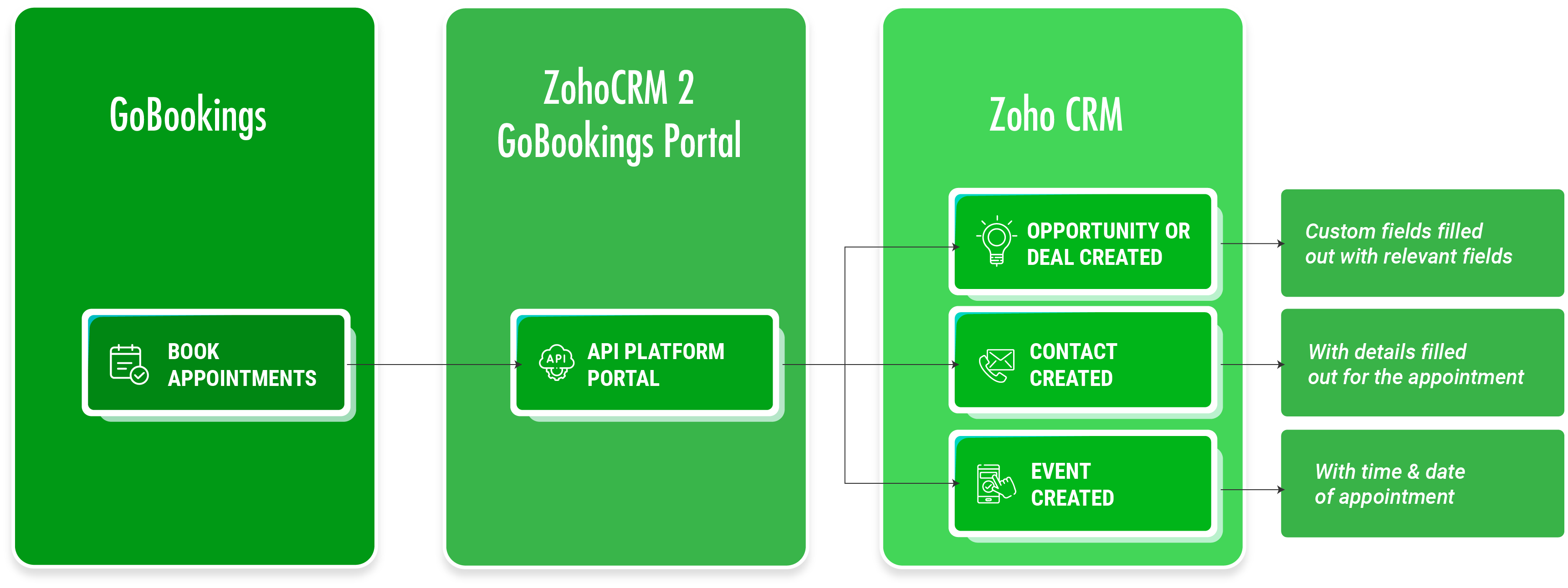 GoBookings Zoho CRM Process